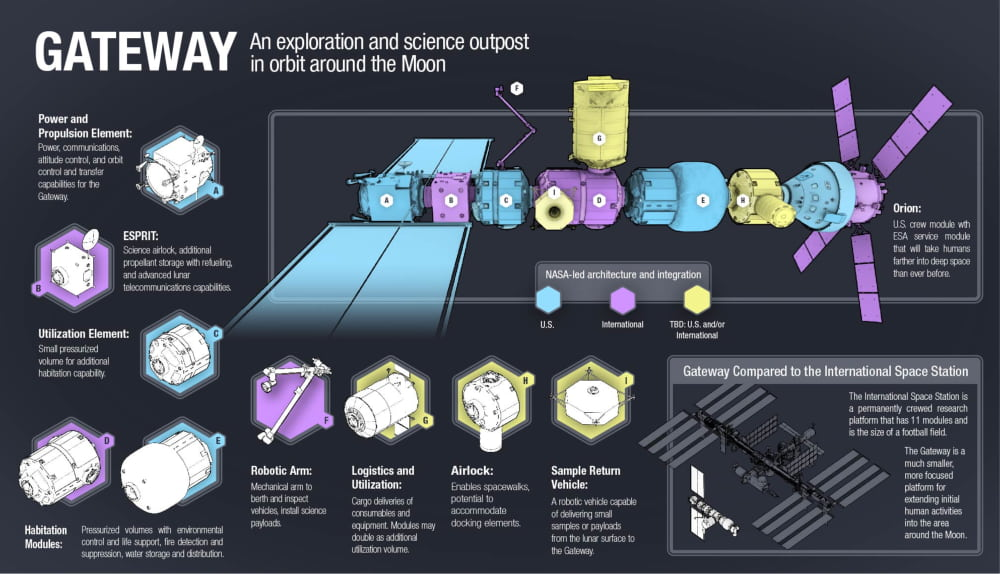Infographic of Lunar Gateway modules